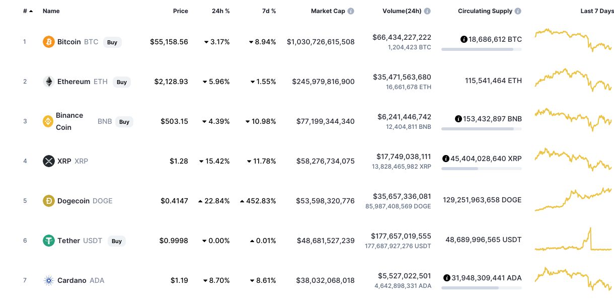 The top cryptocurrency Dogecoin exchange s